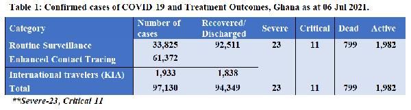 Ghana's active Coronavirus cases jump to 1,982; death toll hits 799. 54