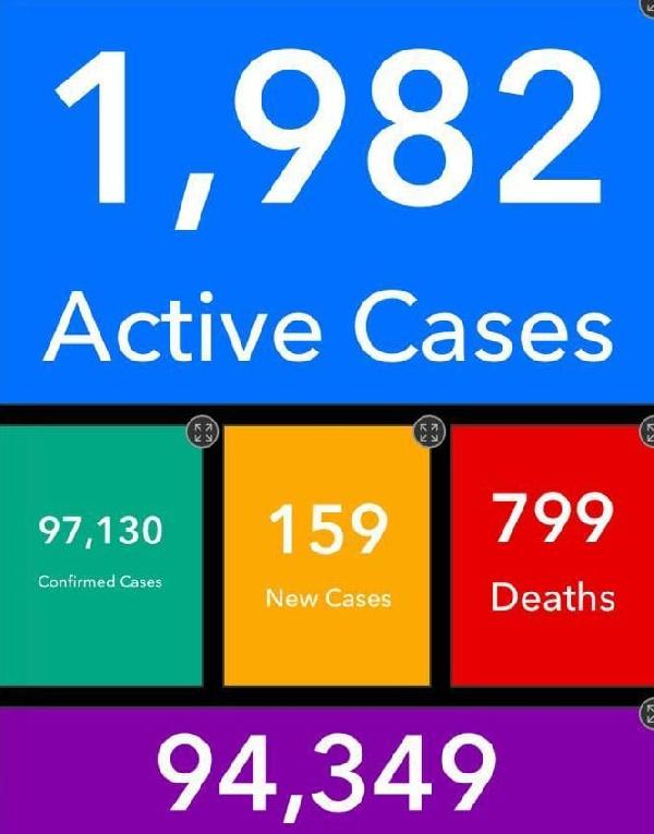 Ghana's active Coronavirus cases jump to 1,982; death toll hits 799. 55