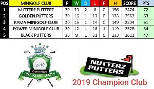 Nutterz Putterz Minigolf Club has been crowned champions