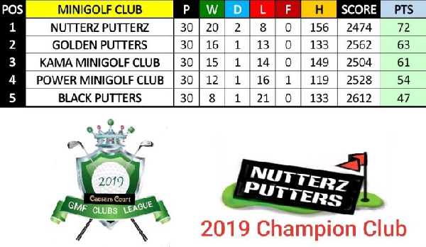 Nutterz Putterz crowned Caesars Court Minigolf League champions