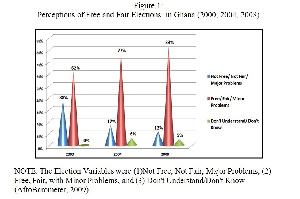 - Perceptions of Free and Fair Election_AfroBarometer-2000-2004-2008