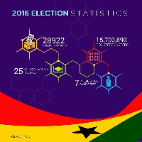 Ghanaians goes to the polls today