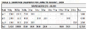 The bond issuance calendar for June to August