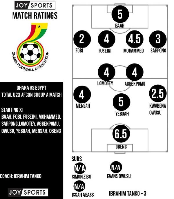 Egypt 3-2 Ghana: Black Meteors players rated