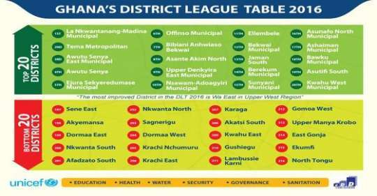 The table seeks to assess, compare and measure the level of dev't of all 216 MMDAs in the country