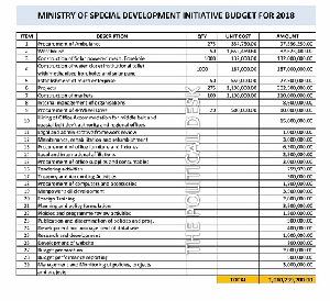 SDI Budget