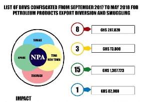NPA  Petroleum Smuggling