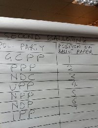 Position of parliamentary candidates on the ballot paper