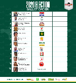 New Patriotic Party is number 1 on the ballot followed by the NDC at number 2