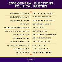 List of political parties partaking in today's elections
