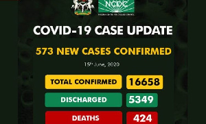 The total confirmed cases in Nigeria as of June 15, were 16,658