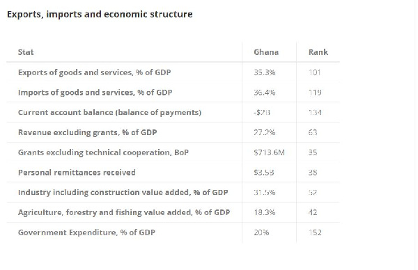 Ghana's economy ranked 8th biggest in Africa - World Bank. 19