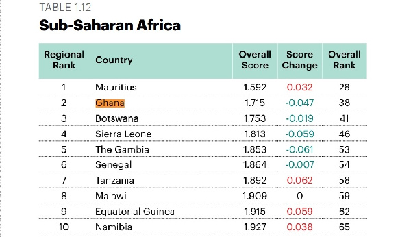 Africa's 10 most peacful countries, Mauritius leads the pack – 2021 Peace Index Report. 49