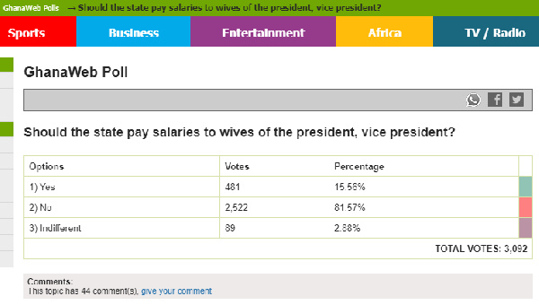 Poll: 81.57 of respondents against payment of salaries to wives of the president, vice president. 51