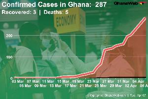 287 COVID 19 Cases In Ghana.jpeg