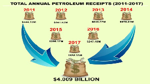 Petroleum Receipts