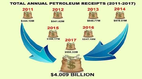 The Total petroleum receipts