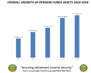 Pension Fund Assets data from 2014-2018