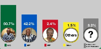 NDC ahead in the December 7 elections, with 50.7% against 42.2% for the main opposition NPP.