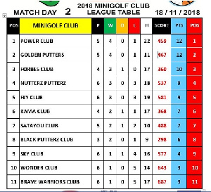 Power Club have overtaken Nutter Putterz at the top