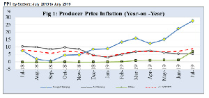 The Producer Price inflation index for 2019