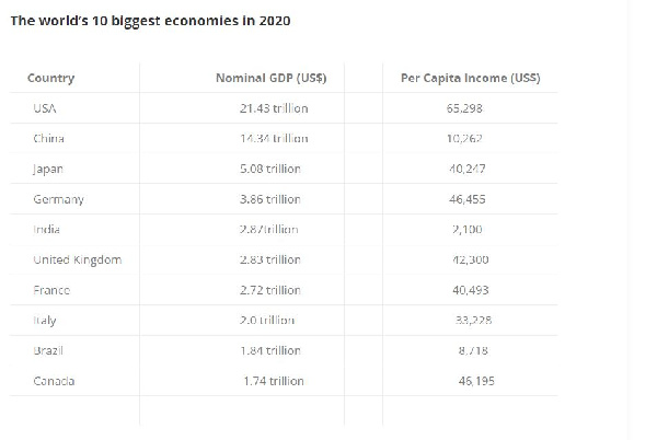 Ghana's economy ranked 8th biggest in Africa - World Bank. 14
