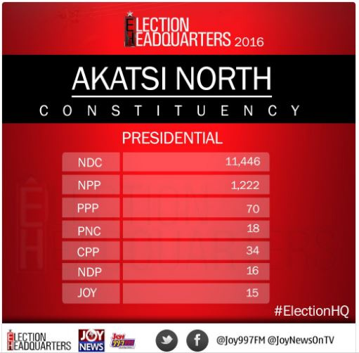 Provisional results from Akatsi North constituency