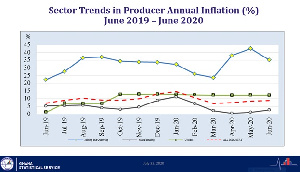 Manufacturing which constitutes more than two-thirds of the total industry increased by 1.6%