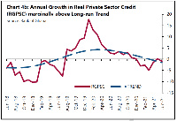 The survey conducted as of June 2021 depicted a marginal contraction of private sector credit by 1%