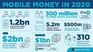 Mobile Money In 202012