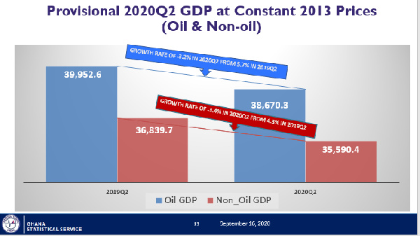 Economy growth contracts by 3.2% in Q2 2020