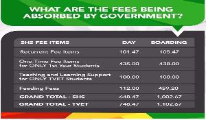 Free Shs Cost