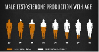 Lowering testosterone in men is one of the real main causes of prostate cancer