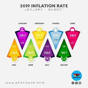 This image shows the rise and fall in inflation from January till date