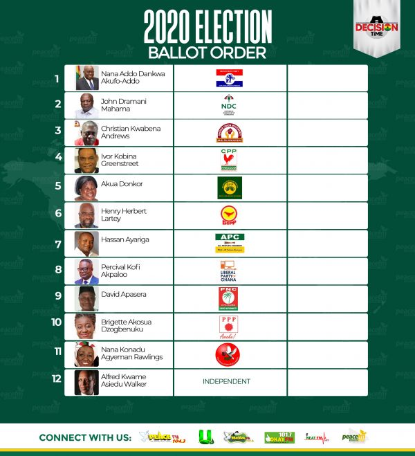 Positions on the ballot paper - YouTube