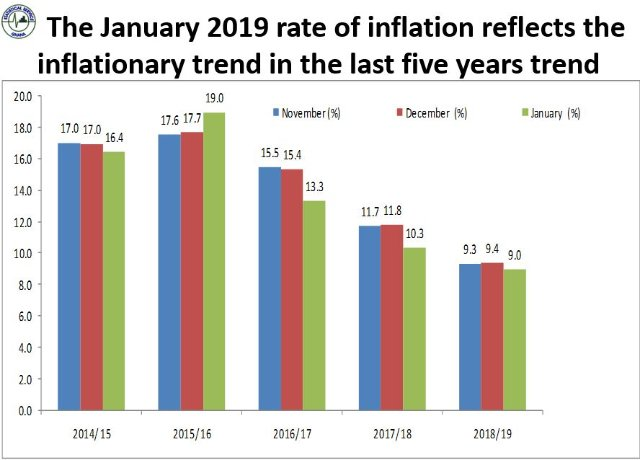Inflation Rate For January Drops To 9 Lowest In Five Years