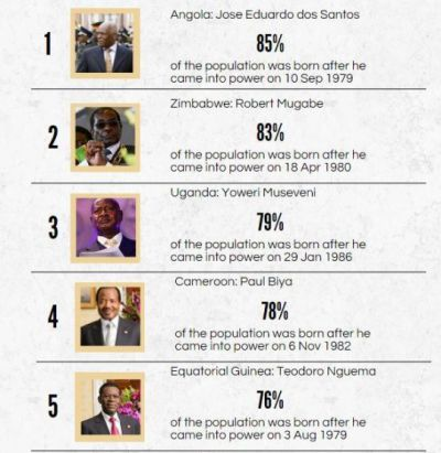 Photo Analysis: 15 longest serving African leaders