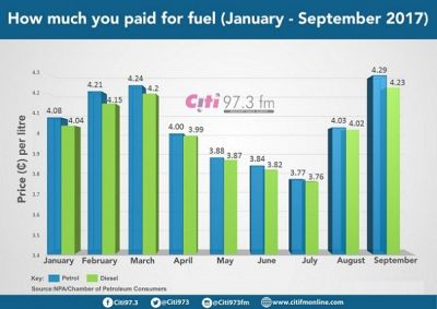 Fuel prices hit all-year-high [Infographic]