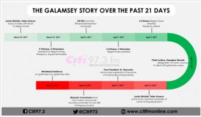 The 21-day #stopGalamseynow ultimatum story