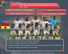Country profile of 16 AFCON teams