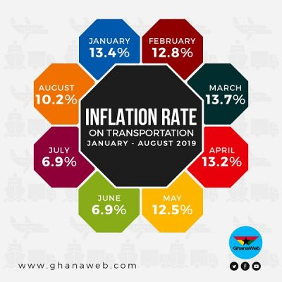 INFOGRAPHICS: 2019 inflation rate from January – August