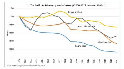 ARTICLE: The cedi's woes explained in 5 graphs